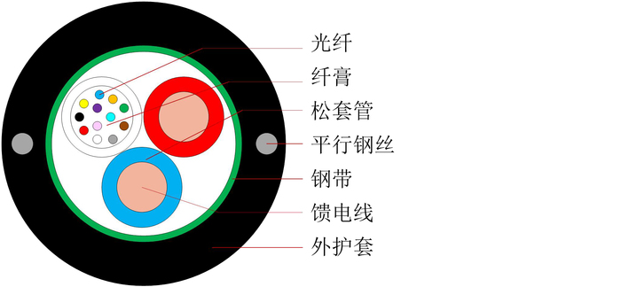 中心束管式光电复合缆产品 - 中文-1.jpg
