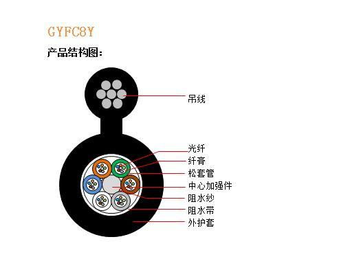 GYFC8Y结构图2.jpg