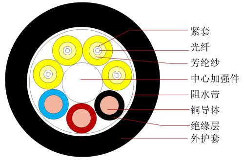 光电复合类光缆 GDFJU - 中文-1.jpg