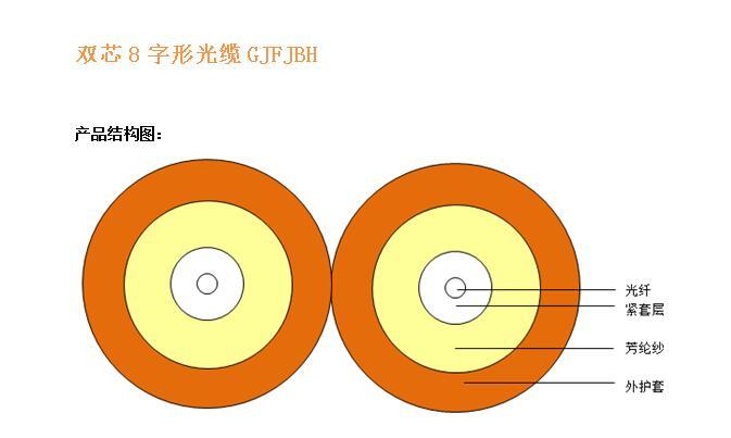 双芯8字形光缆GJFJBH结构图.jpg