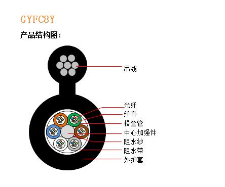 GYFC8Y结构图.jpg