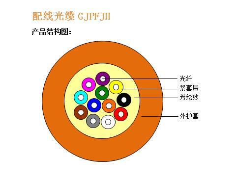 配线光缆GJPFJH结构图.jpg