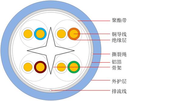 超六类屏蔽通信用水平对绞对称电缆 HSYVP-6A 中文版-1.jpg