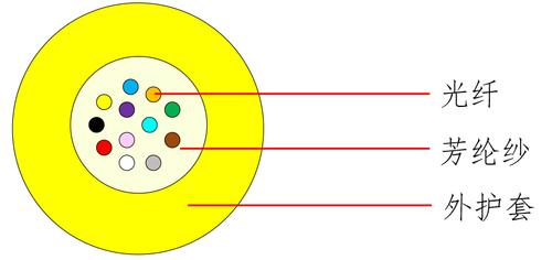 室内布线类光缆 GJFH-中文.jpg