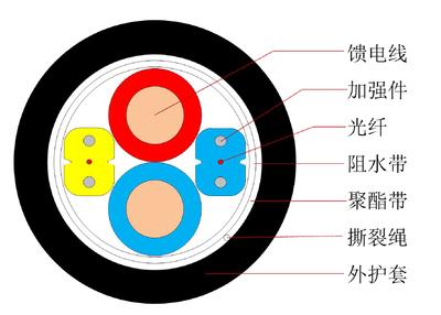 光电复合类光缆 GDJXH - 中文.jpg
