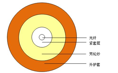 单芯圆形光缆GJFJH