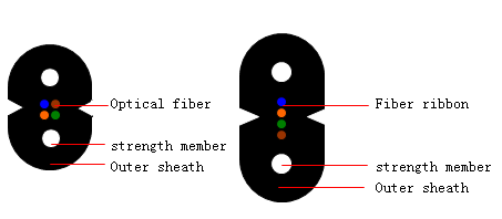 1 TraditionalBow-Type Drop Cable.jpg